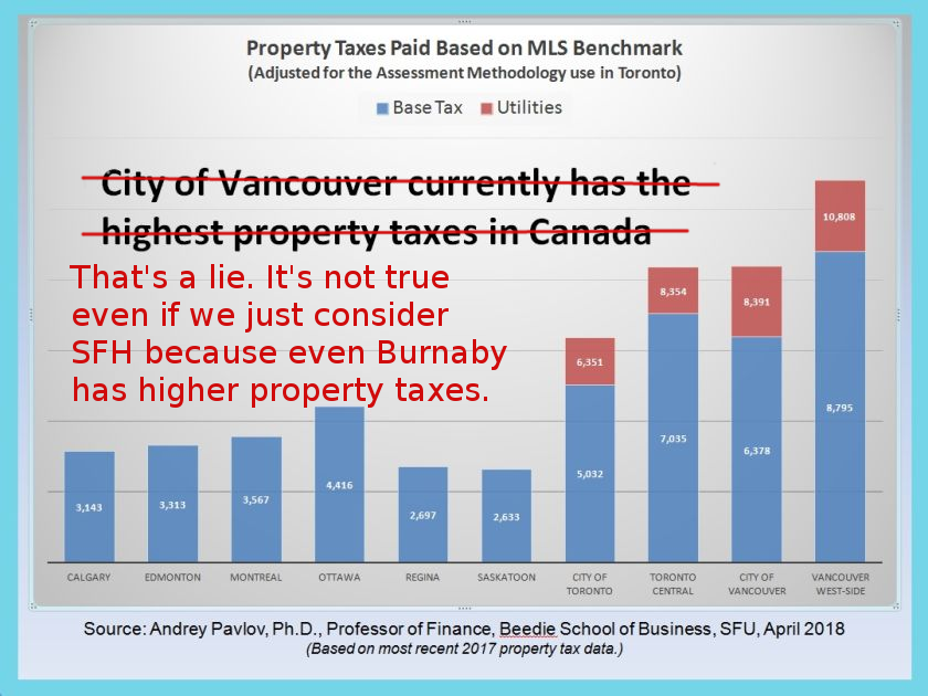 Highest Property Taxes By City