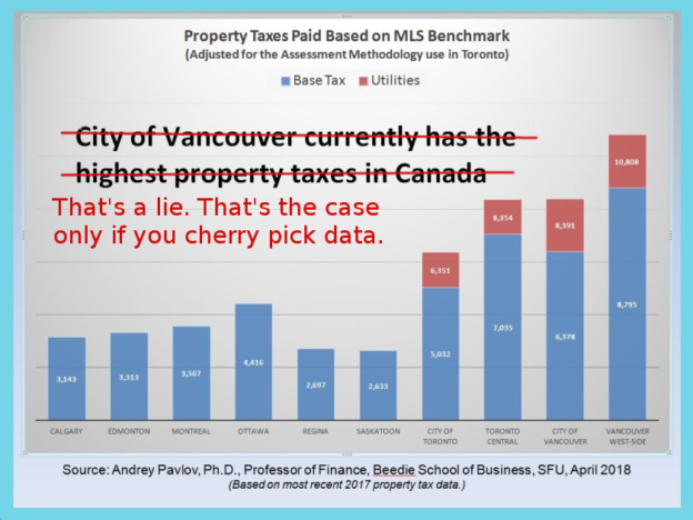 "Prof Pavlov's ""City of Vancouver currently has the highest property taxes in Canada"" graph is a lie"