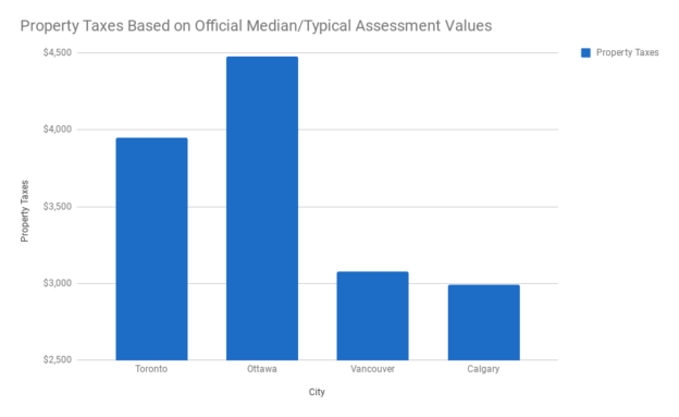 Property taxes by city based on official median/typical assessment values